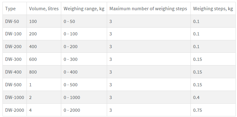 Proportioning Scales